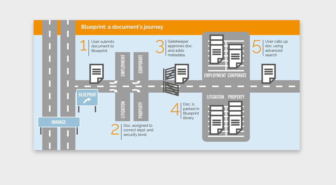 Infographic showing document journey through Tiger Eye's Blueprint designed and illustrated by agency Greenwood&Bell